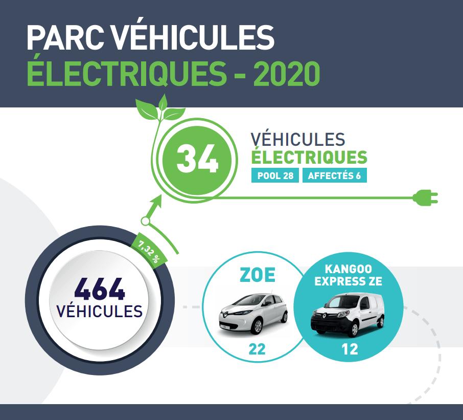 Infographie mobilités voitures électriques 2020