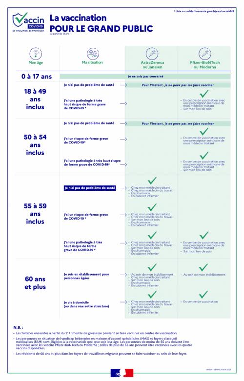 Infographie sur la vaccination pour le grand public contre la pandémie du covid-19